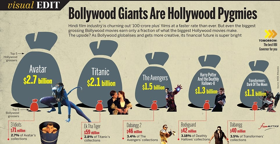 Difference Between Bollywood and Hollywood