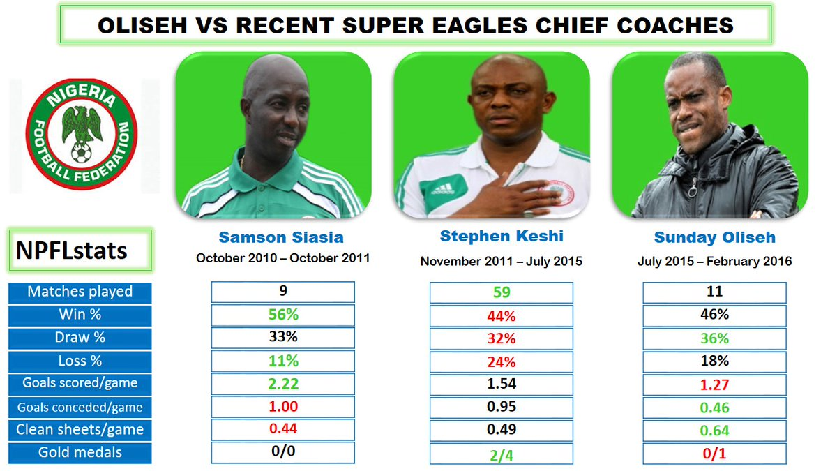 Oliseh compared to other Super Eagles Coaches in recent time, Keshi and Siasia